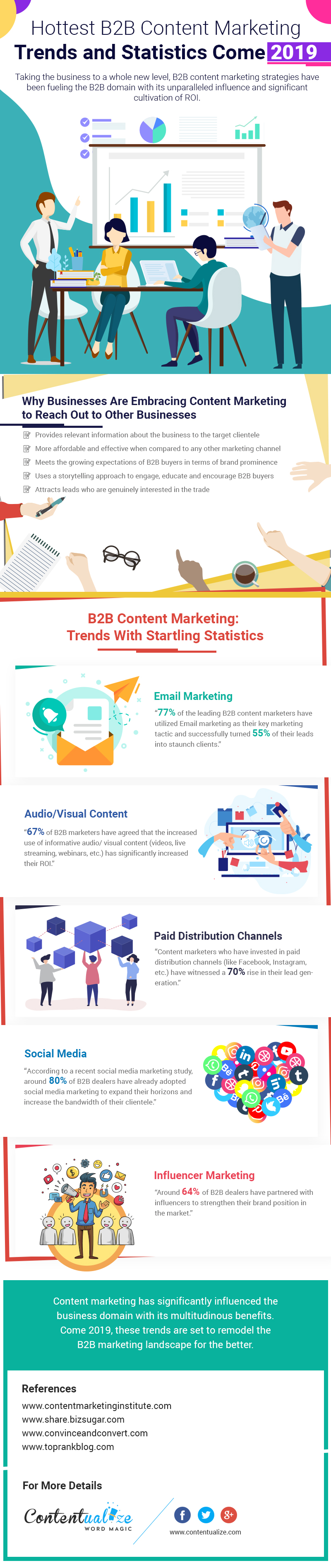 Hottest-B2B-Content-Marketing-Trends-and-Statistics-in-2019