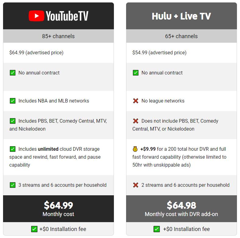 YouTube TV vs Hulu Live TV Plan