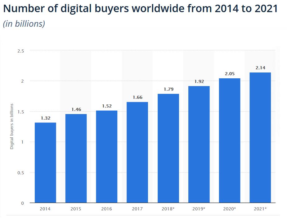 digital buyers