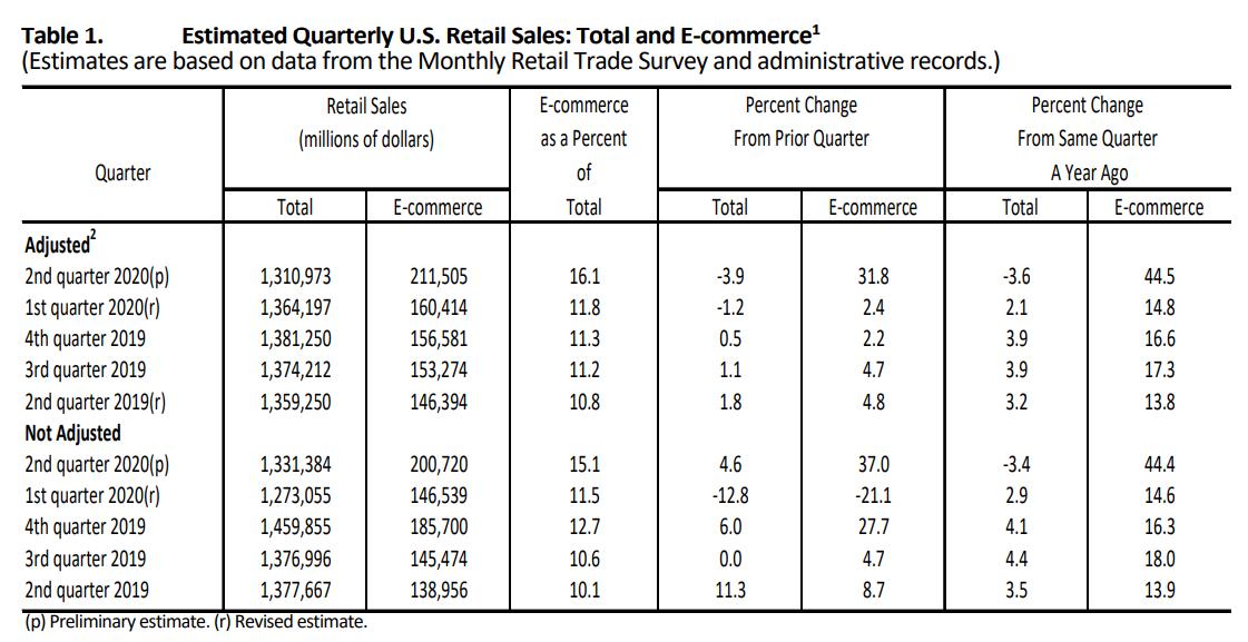estimated quarterly retail sales