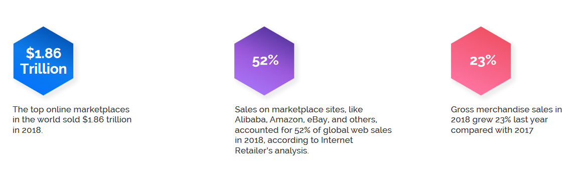 marketplaces growth