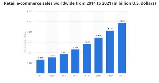 retail ecommerce sales