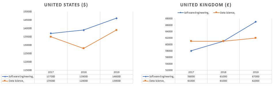 Data Scientist vs Software Engineer
