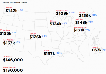 tech workers salaries 2020