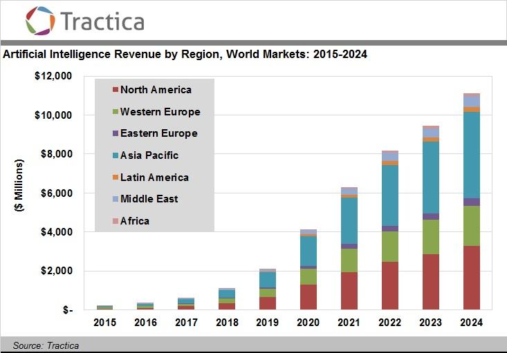 Tractica Artificial Intelligence Revenue