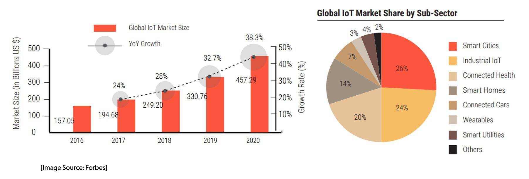 Global IoT market share