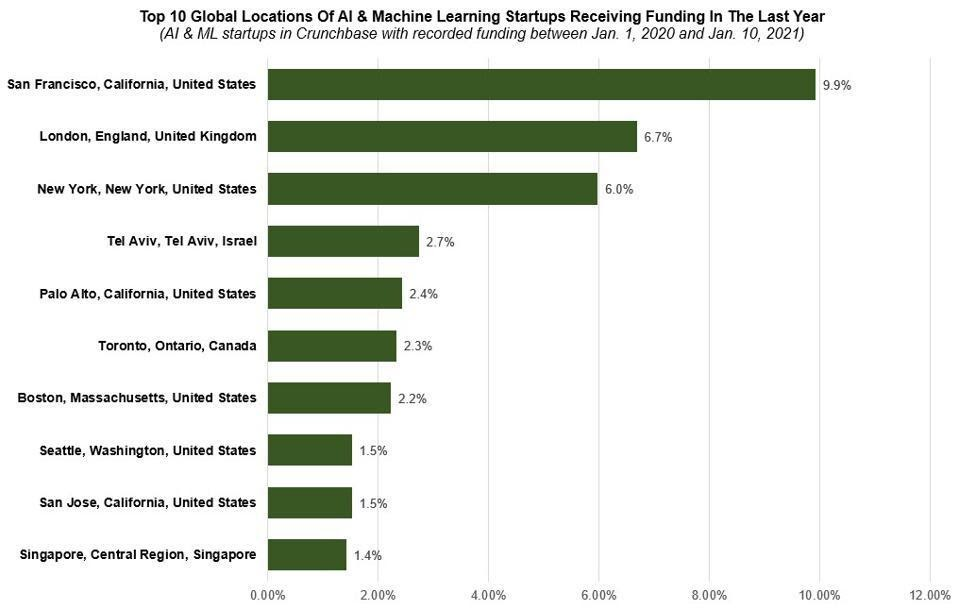 Global Locations of AI and ML